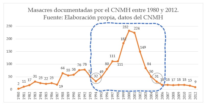 MASACRES COLOMBIA